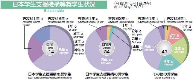 日本学生支援機構等奨学生状況
