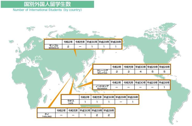 国別外国人留学生数